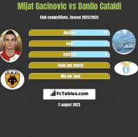 Mijat Gacinovic vs Danilo Cataldi h2h player stats