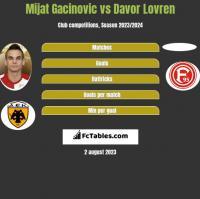 Mijat Gacinovic vs Davor Lovren h2h player stats