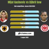 Mijat Gacinovic vs Djibril Sow h2h player stats