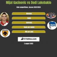 Mijat Gacinovic vs Dodi Lukebakio h2h player stats