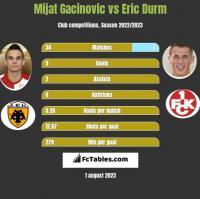 Mijat Gacinovic vs Eric Durm h2h player stats