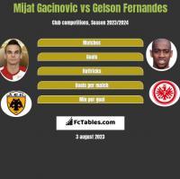 Mijat Gacinovic vs Gelson Fernandes h2h player stats