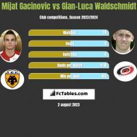 Mijat Gacinovic vs Gian-Luca Waldschmidt h2h player stats