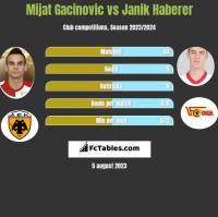 Mijat Gacinovic vs Janik Haberer h2h player stats
