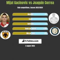 Mijat Gacinovic vs Joaquin Correa h2h player stats
