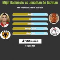 Mijat Gacinovic vs Jonathan De Guzman h2h player stats