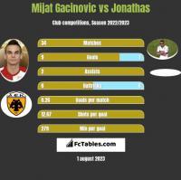 Mijat Gacinovic vs Jonathas h2h player stats