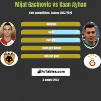 Mijat Gacinovic vs Kaan Ayhan h2h player stats