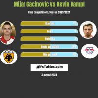 Mijat Gacinovic vs Kevin Kampl h2h player stats