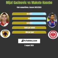 Mijat Gacinovic vs Makoto Hasebe h2h player stats