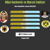 Mijat Gacinovic vs Marcel Sabitzer h2h player stats