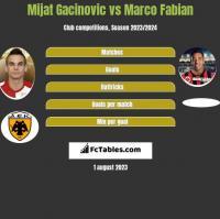 Mijat Gacinovic vs Marco Fabian h2h player stats
