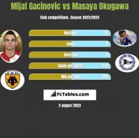 Mijat Gacinovic vs Masaya Okugawa h2h player stats
