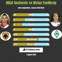 Mijat Gacinovic vs Niclas Fuellkrug h2h player stats