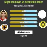 Mijat Gacinovic vs Sebastien Haller h2h player stats
