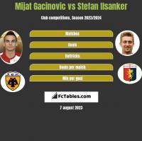 Mijat Gacinovic vs Stefan Ilsanker h2h player stats