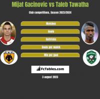 Mijat Gacinovic vs Taleb Tawatha h2h player stats