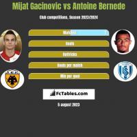Mijat Gacinovic vs Antoine Bernede h2h player stats
