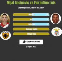 Mijat Gacinovic vs Florentino Luis h2h player stats