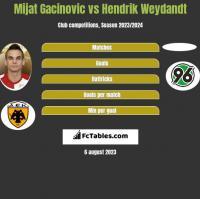 Mijat Gacinovic vs Hendrik Weydandt h2h player stats