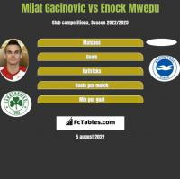Mijat Gacinovic vs Enock Mwepu h2h player stats