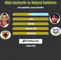 Mijat Gacinovic vs Majeed Ashimeru h2h player stats