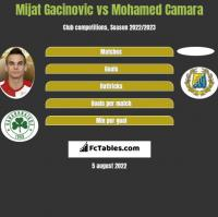 Mijat Gacinovic vs Mohamed Camara h2h player stats