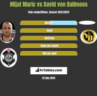 Mijat Maric vs David von Ballmoos h2h player stats