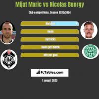 Mijat Maric vs Nicolas Buergy h2h player stats
