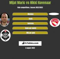 Mijat Maric vs Nikki Havenaar h2h player stats