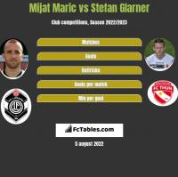 Mijat Maric vs Stefan Glarner h2h player stats
