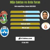 Mijo Caktas vs Arda Turan h2h player stats