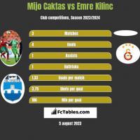 Mijo Caktas vs Emre Kilinc h2h player stats