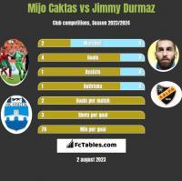 Mijo Caktas vs Jimmy Durmaz h2h player stats