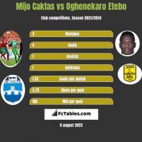 Mijo Caktas vs Oghenekaro Etebo h2h player stats