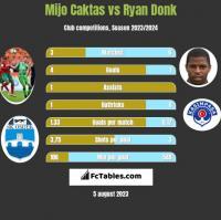 Mijo Caktas vs Ryan Donk h2h player stats