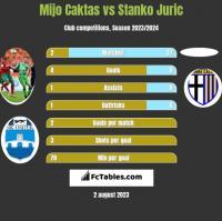 Mijo Caktas vs Stanko Juric h2h player stats