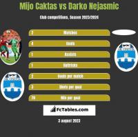 Mijo Caktas vs Darko Nejasmic h2h player stats