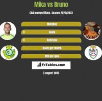 Mika vs Bruno h2h player stats