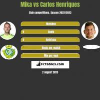 Mika vs Carlos Henriques h2h player stats