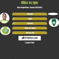 Mika vs Igor h2h player stats