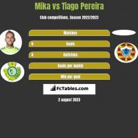 Mika vs Tiago Pereira h2h player stats