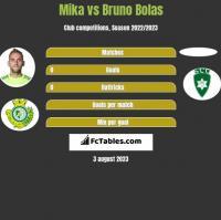 Mika vs Bruno Bolas h2h player stats