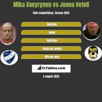 Mika Vaeyrynen vs Joona Veteli h2h player stats