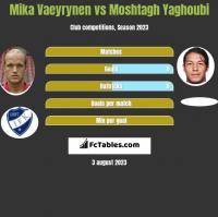 Mika Vaeyrynen vs Moshtagh Yaghoubi h2h player stats