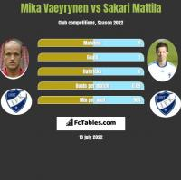 Mika Vaeyrynen vs Sakari Mattila h2h player stats
