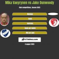 Mika Vaeyrynen vs Jake Dunwoody h2h player stats