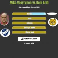 Mika Vaeyrynen vs Doni Arifi h2h player stats