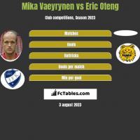 Mika Vaeyrynen vs Eric Oteng h2h player stats