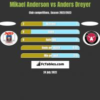 Mikael Anderson vs Anders Dreyer h2h player stats
